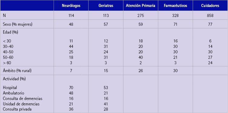 Estudio del consumo de antihistam nicos h1 sist micos en cuatro oficinas de farmacia de la - Oficinas de consumo ...