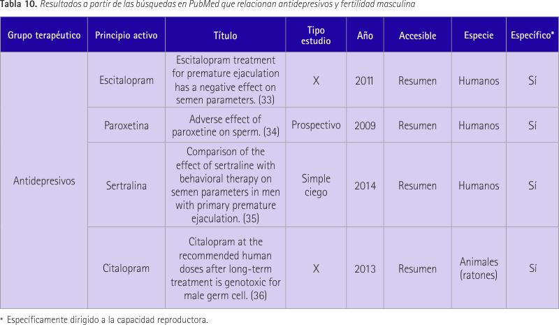 efectos de eliminación de próstata en la fertilidad masculina
