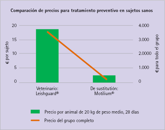 Costes de tratamiento preventivo en sujetos sanos